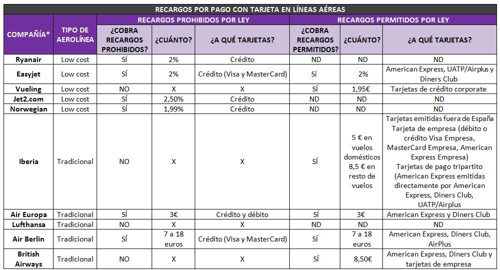 Recargos%20aerolineas