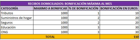 Bonificación recibos domiciliados Cuenta Santander 1 2 3