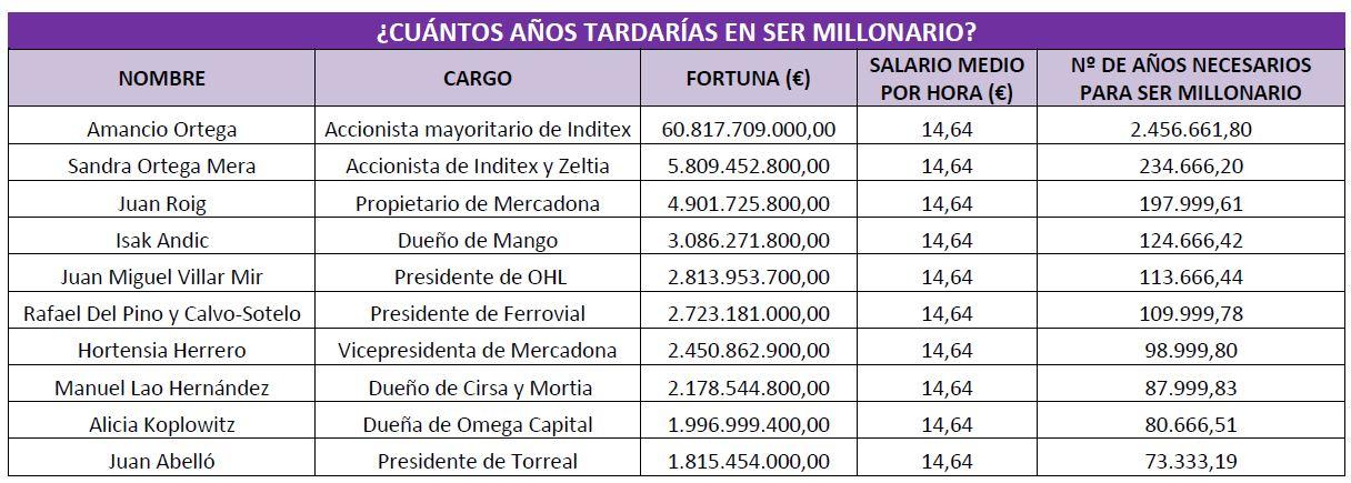 Tabla%20millonarios