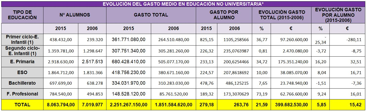 Tabla%20gasto%20en%20educacion